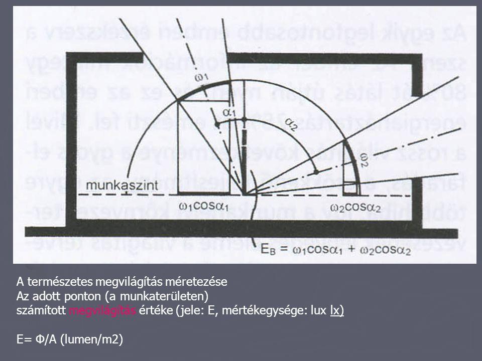 A természetes megvilágítás méretezése Az adott ponton (a munkaterületen) számított megvilágítás értéke (jele: E, mértékegysége: lux lx) E= Φ/A (lumen/