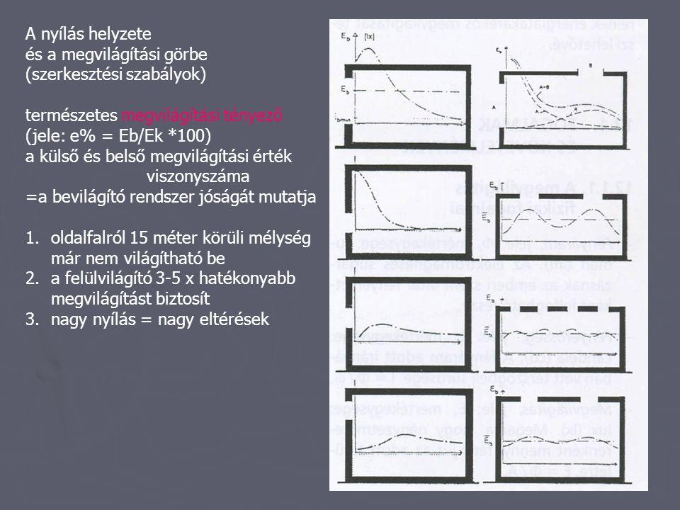 Oldalvilágítók: ablakok, világító oldalfalak A tervezés szempontjai: vizuális kapcsolat a környezettel nyithatóság (szellőztetés, menekülés) árnyékolhatóság hang- és hőszigetelés építészeti kérdések Ablakok bevilágító oldalfalak anyagai: üveg, üvegtégla, idomüveg, polikarbonát lemez Felülvilágítók: hatékonyabbak mint az ablak pontszerű, vonalszerű vízelvezetési kérdések tájolás, tisztíthatóság árnyékolhatóság páralecsapódás (30%-nél laposabb: csöpög) nyithatóság (hő és füstelvezetés)