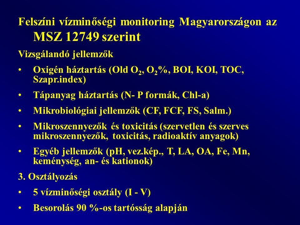 Felszíni vízminőségi monitoring Magyarországon az MSZ 12749 szerint Vizsgálandó jellemzők Oxigén háztartás (Old O 2, O 2 %, BOI, KOI, TOC, Szapr.index) Tápanyag háztartás (N- P formák, Chl-a) Mikrobiológiai jellemzők (CF, FCF, FS, Salm.) Mikroszennyezők és toxicitás (szervetlen és szerves mikroszennyezők, toxicitás, radioaktív anyagok) Egyéb jellemzők (pH, vez.kép., T, LA, OA, Fe, Mn, keménység, an- és kationok) 3.