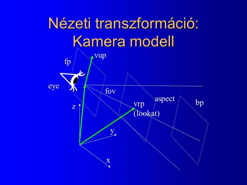 Nézeti transzformáció: Kamera modell x y z vrp (lookat) vup eye fp bp fov aspect