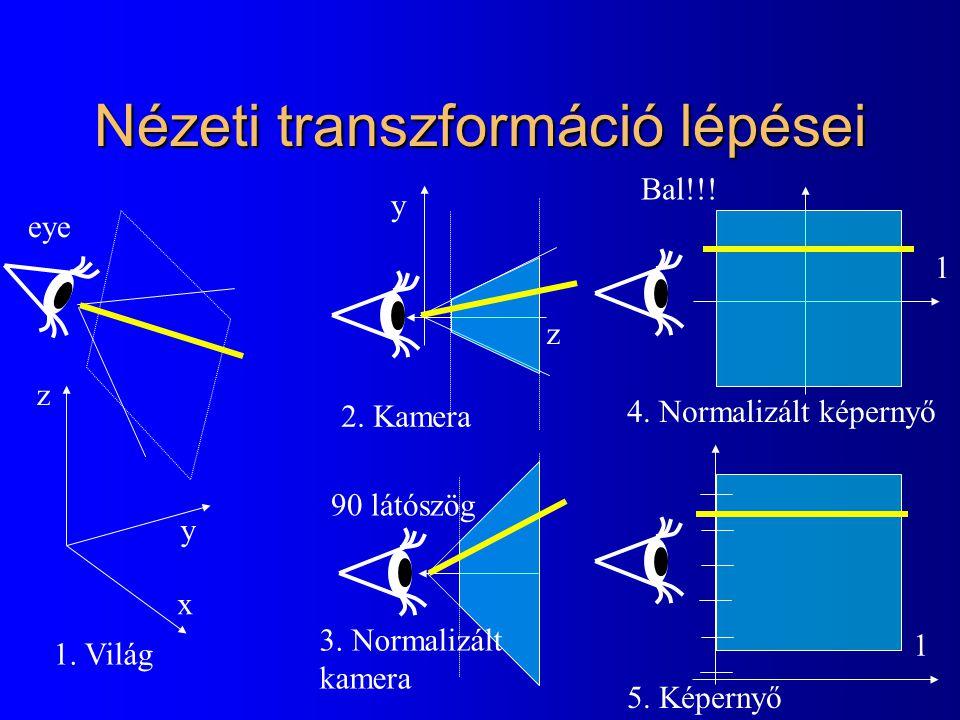 Nézeti transzformáció lépései x y z eye z y 1 1 90 látószög 1. Világ 2. Kamera 3. Normalizált kamera 4. Normalizált képernyő 5. Képernyő Bal!!!
