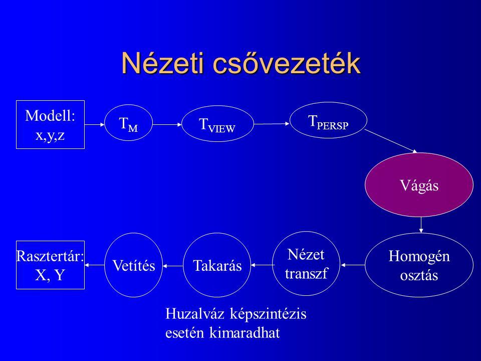 Nézeti csővezeték Modell: x,y,z TMTM T VIEW T PERSP Homogén osztás TakarásVetítés Rasztertár: X, Y Vágás Huzalváz képszintézis esetén kimaradhat Nézet