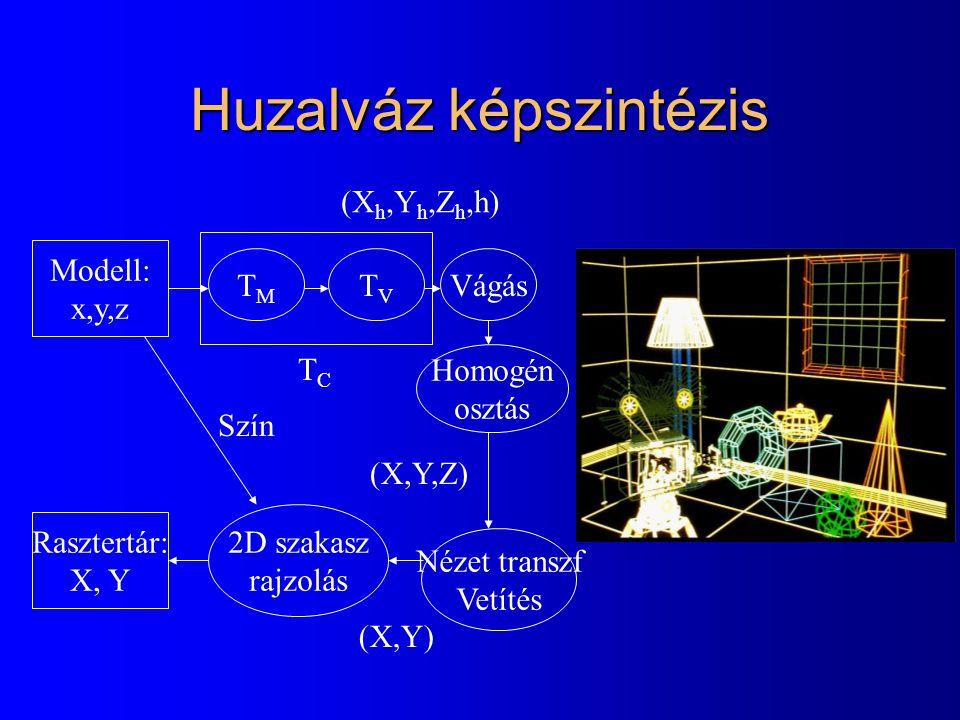 Huzalváz képszintézis Modell: x,y,z TMTM TVTV Vágás Homogén osztás Nézet transzf Vetítés Rasztertár: X, Y 2D szakasz rajzolás (X,Y,Z) (X h,Y h,Z h,h)