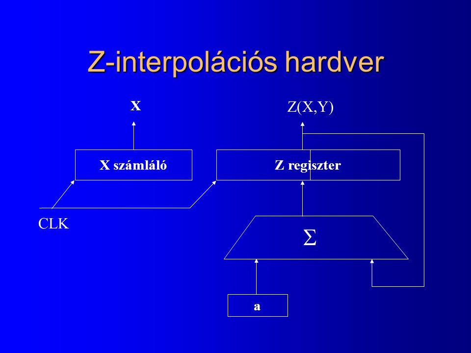 Z-interpolációs hardver Z(X,Y) X számlálóZ regiszter a X  CLK