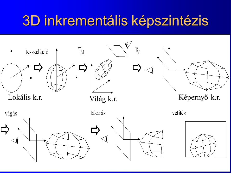 Hátsólab eldobás: back-face culling n z > 0 n z < 0 Lapok a nézeti irányban: Kívülről: lap, objektum: első lap Belülről: objektum, lap: hátsó lap Feltételezés: Ha kívülről, akkor csúcsok óramutóval megegyező körüljárásúak r1r1 r3r3 r2r2 n = (r 3 - r 1 )  (r 2 - r 1 )