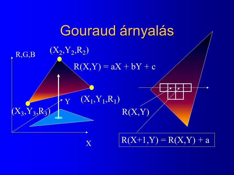 Gouraud árnyalás X Y R,G,B R(X,Y) = aX + bY + c R(X,Y) R(X+1,Y) = R(X,Y) + a (X 1,Y 1,R 1 ) (X 2,Y 2,R 2 ) (X 3,Y 3,R 3 )