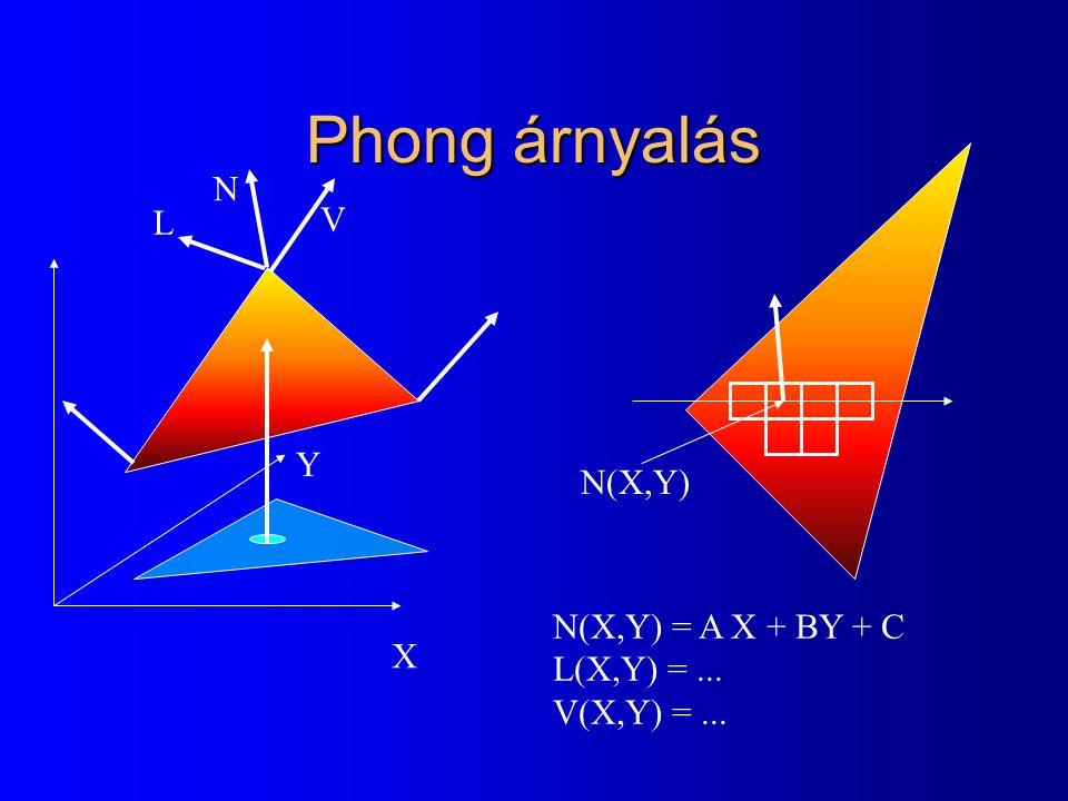 Phong árnyalás X Y N(X,Y) = A X + BY + C L(X,Y) =... V(X,Y) =... N(X,Y) N V L