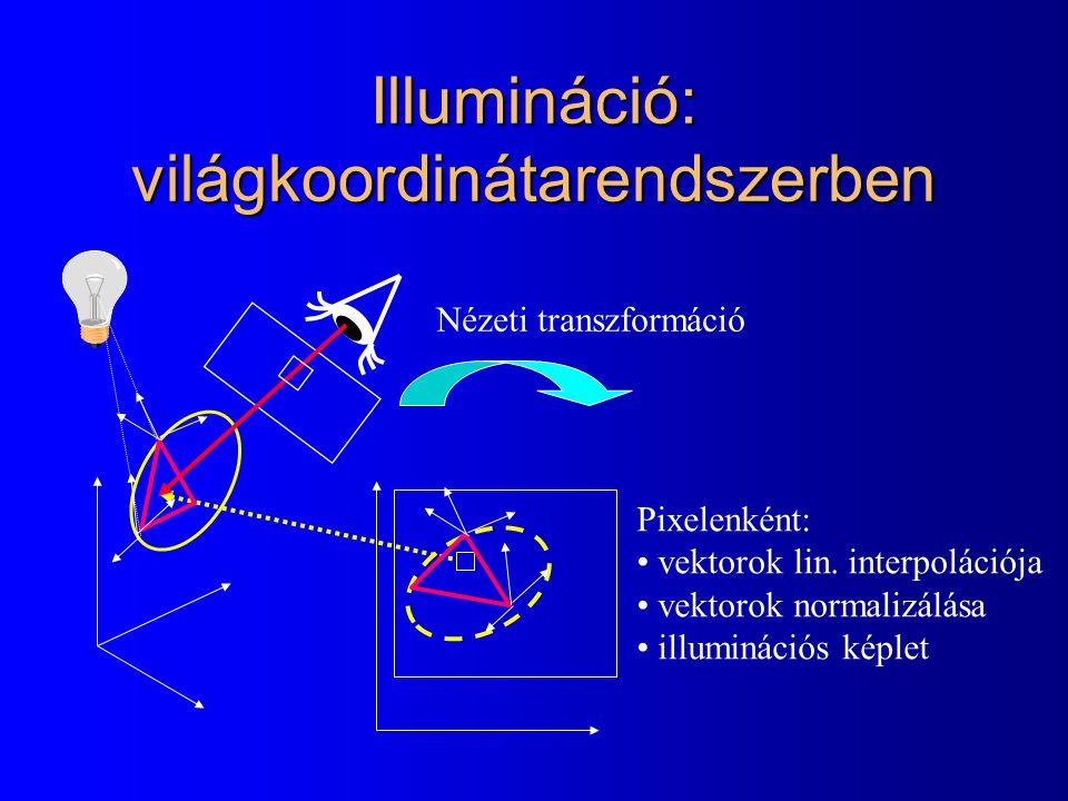 Illumináció: világkoordinátarendszerben Nézeti transzformáció Pixelenként: vektorok lin. interpolációja vektorok normalizálása illuminációs képlet