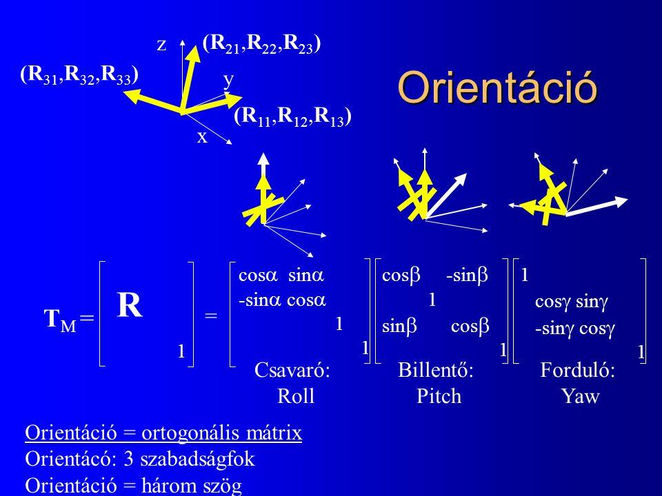 cos  sin  -sin  cos  1 Orientáció T M = 1 cos  -sin  1 sin  cos  1 cos  sin  -sin  cos  1 Csavaró: Roll Billentő: Pitch Forduló: Yaw R = z