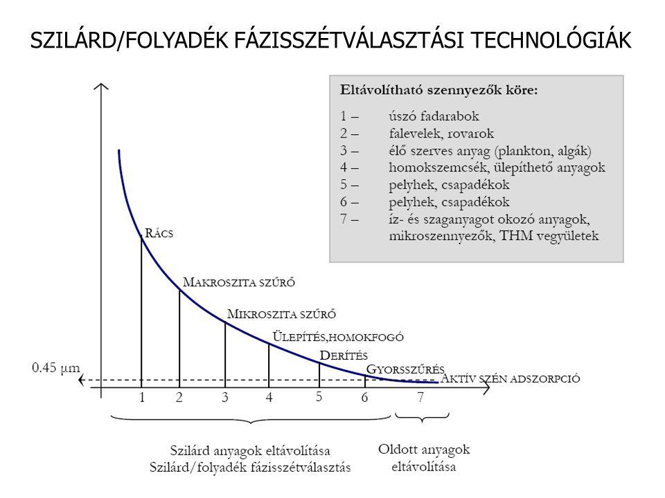Forrás: Mészáros Fermasicc technológia