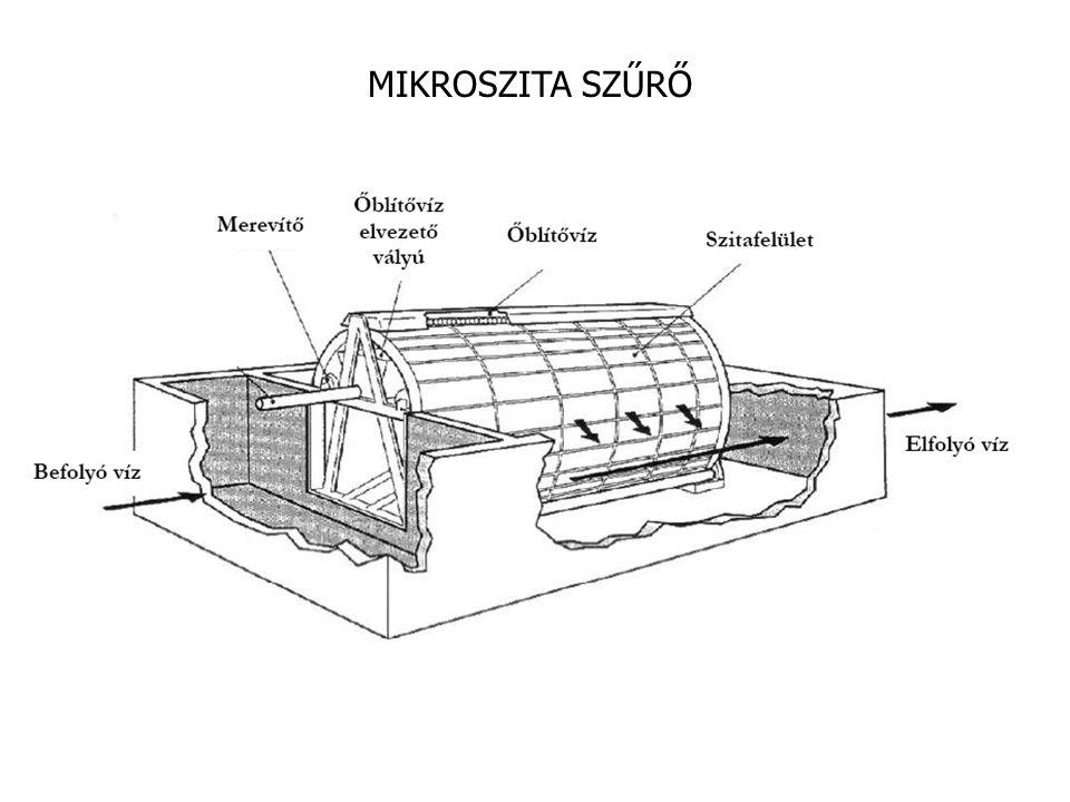 Szűrő mangán eltávolítására Bedolgozott szűrőréteg (MnCl 2 és KMnO 4 oldattal kezelt szűrő  MnO 2 réteg katalizálja a mangán oxidációját a levegő oxigénje által) Fe oxidáció Fe eltávolítás Mn oxidáció Mn eltávolítás tározás Forrás: Mészáros