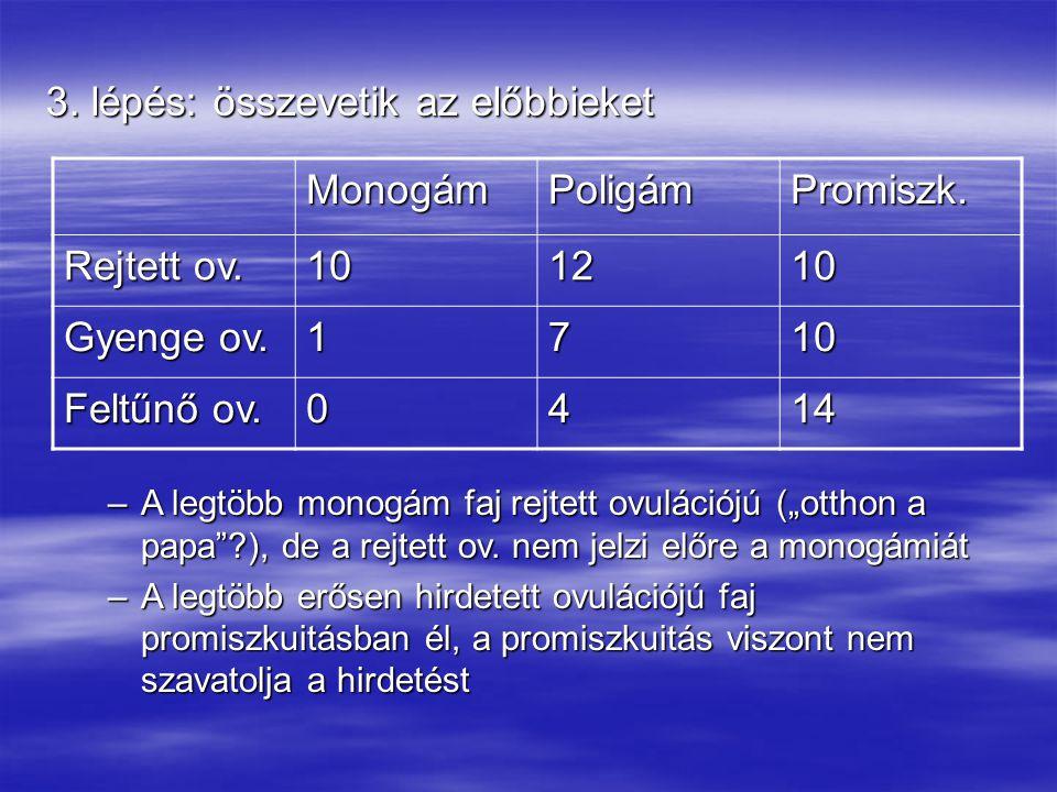 3. lépés: összevetik az előbbieket MonogámPoligámPromiszk. Rejtett ov. 101210 Gyenge ov. 1710 Feltűnő ov. 0414 –A legtöbb monogám faj rejtett ovuláció
