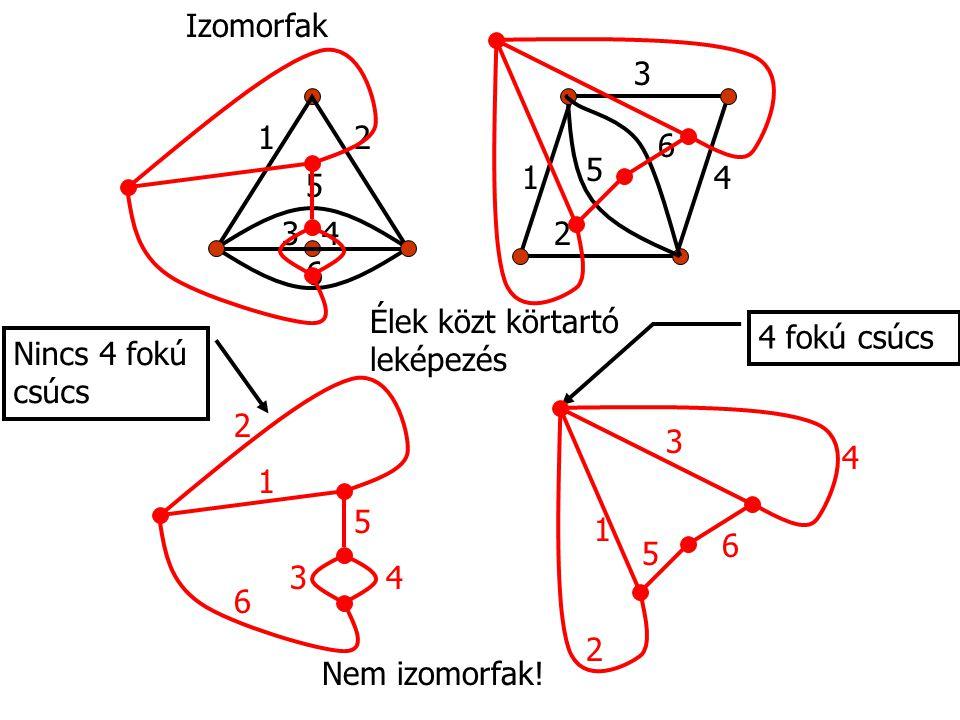 4 fokú csúcs Nincs 4 fokú csúcs 12 34 5 6 1 2 34 6 5 1 2 3 4 5 6 1 2 3 4 5 6 Élek közt körtartó leképezés Nem izomorfak.