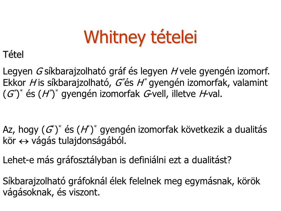 Whitney tételei Tétel Legyen G síkbarajzolható gráf és legyen H vele gyengén izomorf. Ekkor H is síkbarajzolható, G * és H * gyengén izomorfak, valami