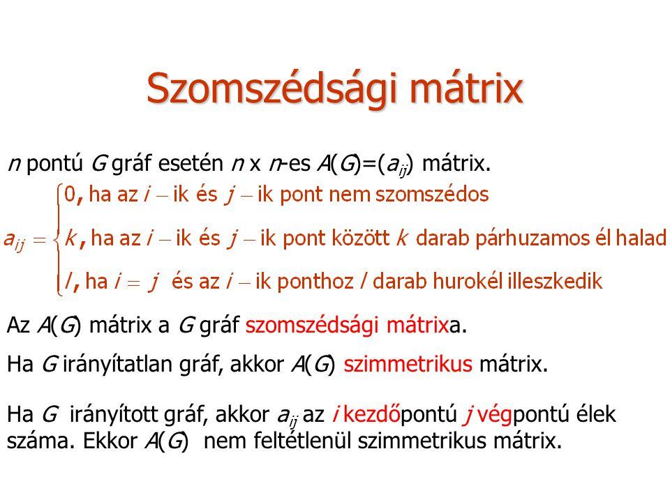 Szomszédsági mátrix n pontú G gráf esetén n x n-es A(G)=(a ij ) mátrix.