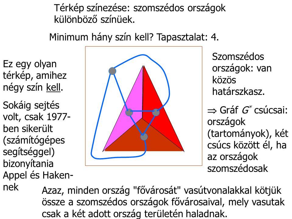 G * csúcsait kell színezni úgy, hogy szomszédos csúcsok különböző színűek legyenek.