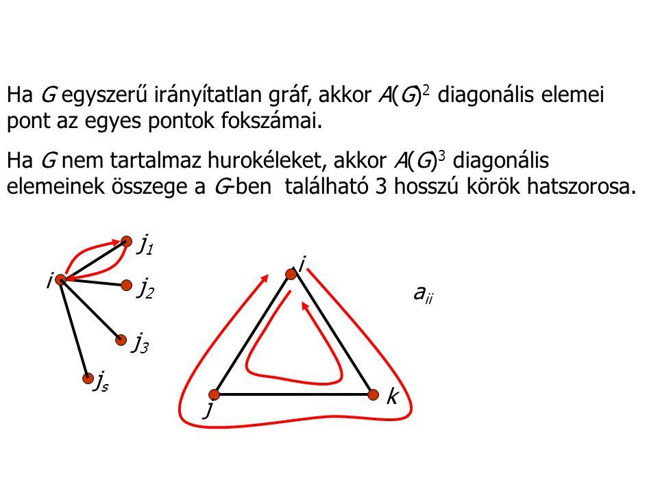 Ha G egyszerű irányítatlan gráf, akkor A(G) 2 diagonális elemei pont az egyes pontok fokszámai. Ha G nem tartalmaz hurokéleket, akkor A(G) 3 diagonáli