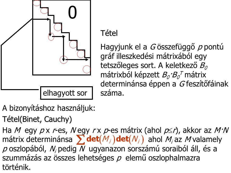 0 elhagyott sor Tétel Hagyjunk el a G összefüggő p pontú gráf illeszkedési mátrixából egy tetszőleges sort. A keletkező B 0 mátrixból képzett B 0 ·B 0
