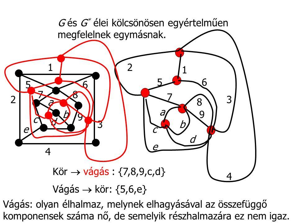 G és G * élei kölcsönösen egyértelműen megfelelnek egymásnak. 1 2 3 4 56 7 8 9 a b c d e 1 2 3 4 56 78 9 a b c d e Kör  vágás : {7,8,9,c,d} Vágás  k