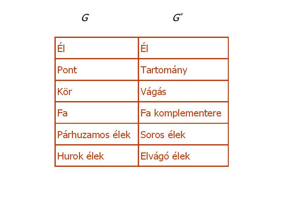 Euler formula újra G éleinek száma = G* éleinek száma = e G pontjainak száma = n G* pontjainak száma = t (= tartományok G-ben) G feszítőfa éleinek száma n-1 = e - (t-1)