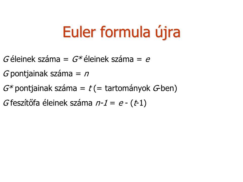 Euler formula újra G éleinek száma = G* éleinek száma = e G pontjainak száma = n G* pontjainak száma = t (= tartományok G-ben) G feszítőfa éleinek szá