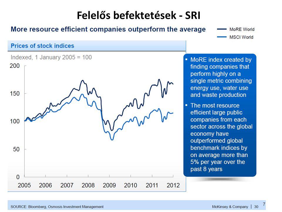 Felelős befektetés – Socially Responsible Investment ► SRI: cél a jobb fenntarthatósági teljesítményű vállalatokba való befektetés.