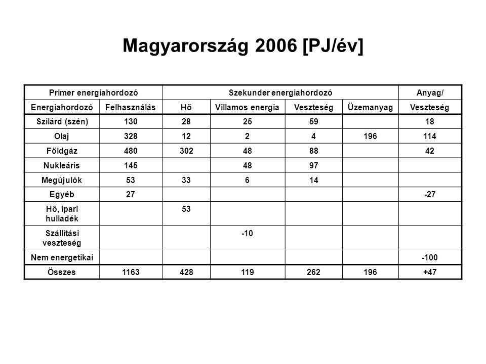 Magyarország 2006 [PJ/év] Primer energiahordozóSzekunder energiahordozóAnyag/ EnergiahordozóFelhasználásHőVillamos energiaVeszteségÜzemanyagVeszteség