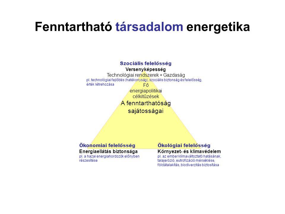 Fenntartható társadalom energetika Szociális felelősség Versenyképesség Technológiai rendszerek + Gazdaság pl. technológiai fejlődés (hatékonyság), sz