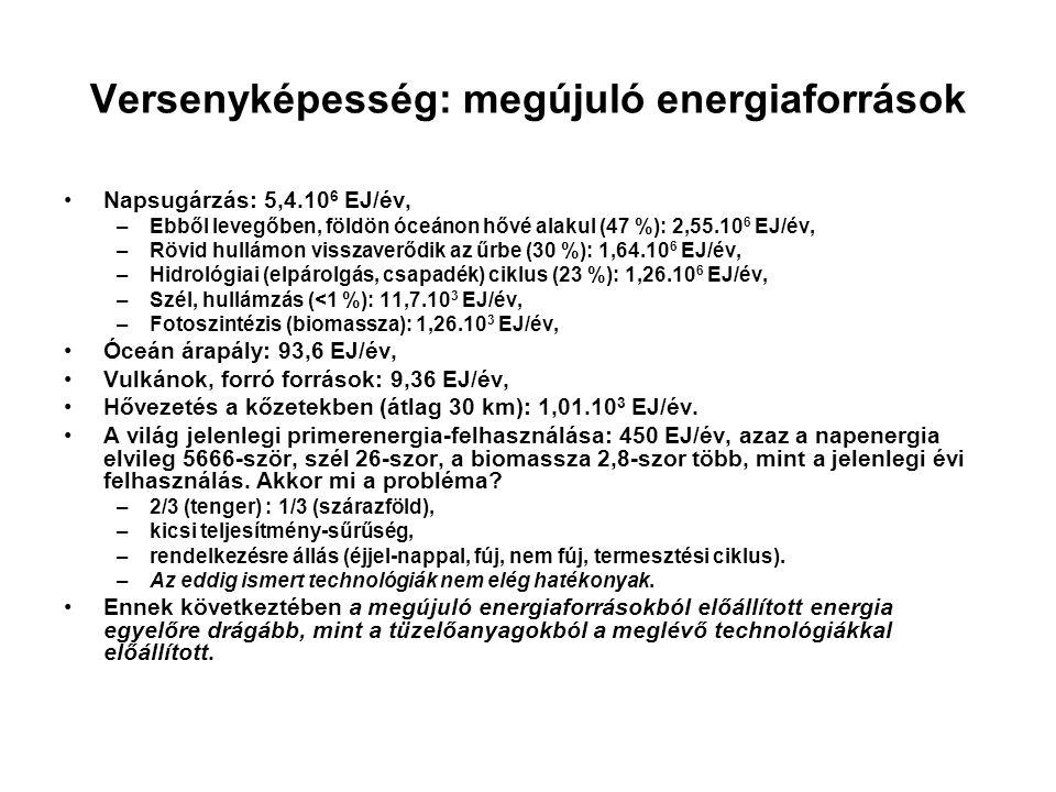 Versenyképesség: megújuló energiaforrások Napsugárzás: 5,4.10 6 EJ/év, –Ebből levegőben, földön óceánon hővé alakul (47 %): 2,55.10 6 EJ/év, –Rövid hu