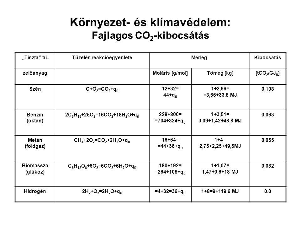 """Környezet- és klímavédelem: Fajlagos CO 2 -kibocsátás """"Tiszta tü-Tüzelés reakcióegyenleteMérlegKibocsátás zelőanyagMoláris [g/mol]Tömeg [kg][tCO 2 /GJ ü ] SzénC+O 2 =CO 2 +q ü 12+32= 44+q ü 1+2,66= =3,66+33,8 MJ 0,108 Benzin (oktán) 2C 8 H 18 +25O 2 =16CO 2 +18H 2 O+q ü 228+800= =704+324+q ü 1+3,51= 3,09+1,42+48,8 MJ 0,063 Metán (földgáz) CH 4 +2O 2 =CO 2 +2H 2 O+q ü 16+64= =44+36+q ü 1+4= 2,75+2,25+49,5MJ 0,055 Biomassza (glükóz) C 6 H 12 O 6 +6O 2 =6CO 2 +6H 2 O+q ü 180+192= =264+108+q ü 1+1,07= 1,47+0,6+18 MJ 0,082 Hidrogén2H 2 +O 2 =2H 2 O+q ü =4+32=36+q ü 1+8=9+119,6 MJ0,0"""
