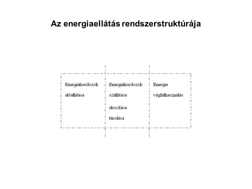 Energiahordozók Primer ≡ tüzelőanyagok: –Fosszilis (CO 2 -kibocsátó): szén, szénhidrogén (kőolaj, földgáz); –Fisszilis (CO 2 -mentes): nukleáris).