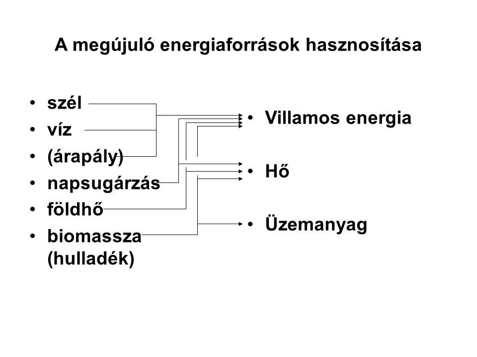 A megújuló energiaforrások hasznosítása szél víz (árapály) napsugárzás földhő biomassza (hulladék) Villamos energia Hő Üzemanyag