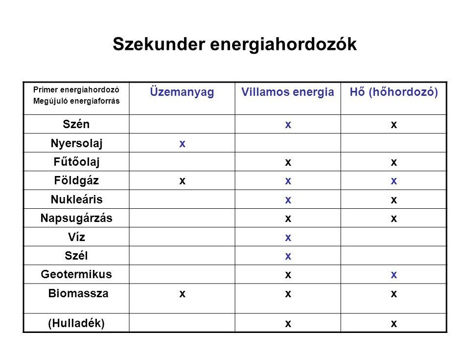 Szekunder energiahordozók Primer energiahordozó Megújuló energiaforrás ÜzemanyagVillamos energiaHő (hőhordozó) Szénxx Nyersolajx Fűtőolajxx Földgázxxx Nukleárisxx Napsugárzásxx Vízx Szélx Geotermikusxx Biomasszaxxx (Hulladék)xx