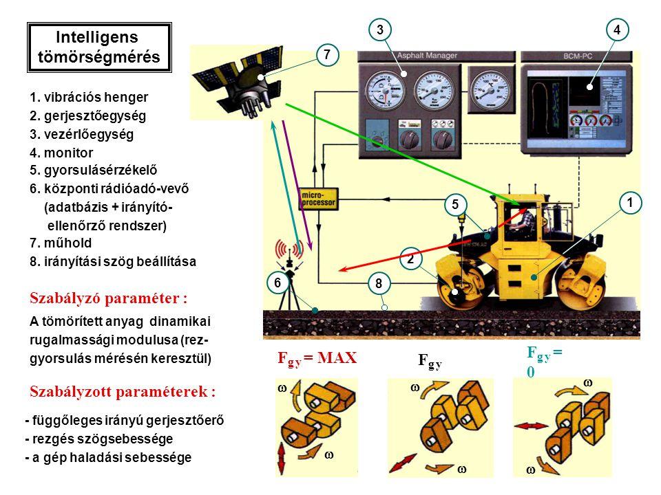 2 1 43 5 1. vibrációs henger 2. gerjesztőegység 3. vezérlőegység 4. monitor Szabályzott paraméterek :     Fg y =0Fg y =0   F g y = MAX Fg yFg y