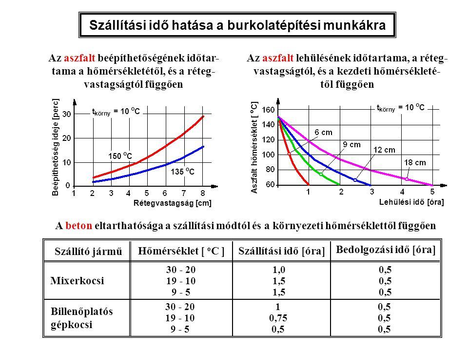 A beton eltarthatósága a szállítási módtól és a környezeti hőmérséklettől függően Hőmérséklet [ o C ] 30 - 20 19 - 10 9 - 5 30 - 20 19 - 10 9 - 5 Szál