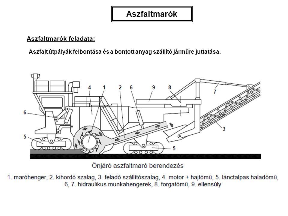 Aszfaltmarók Aszfaltmarók feladata: Aszfalt útpályák felbontása és a bontott anyag szállító járműre juttatása.