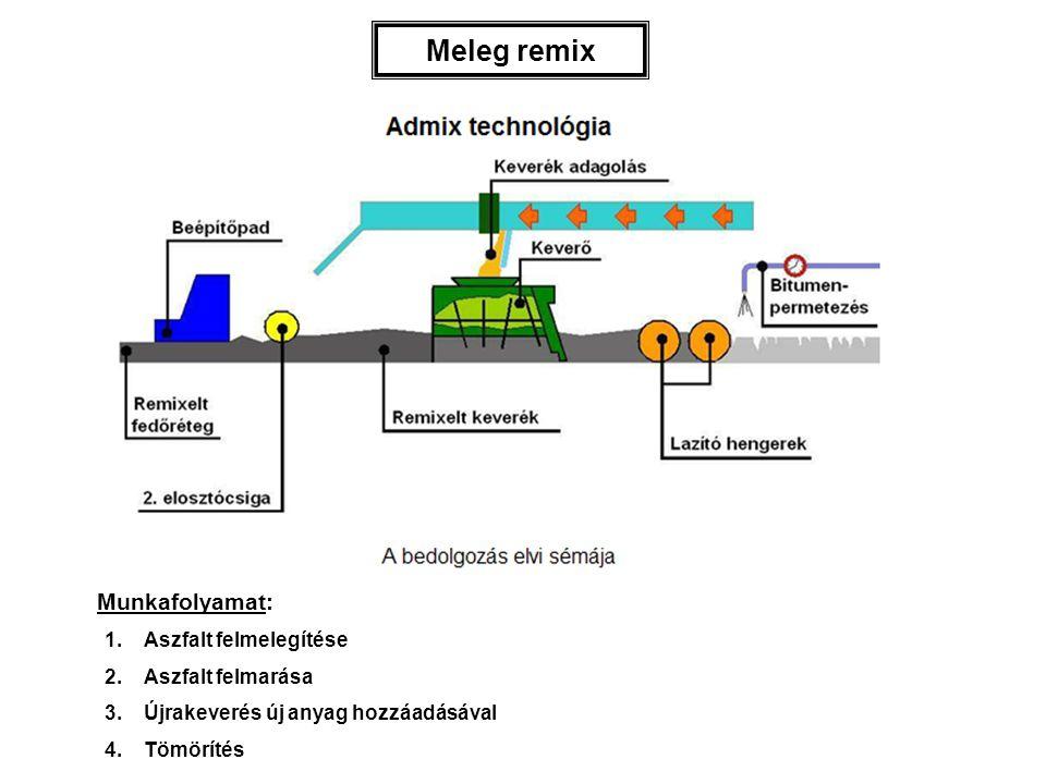 Meleg remix Munkafolyamat: 1.Aszfalt felmelegítése 2.Aszfalt felmarása 3.Újrakeverés új anyag hozzáadásával 4.Tömörítés