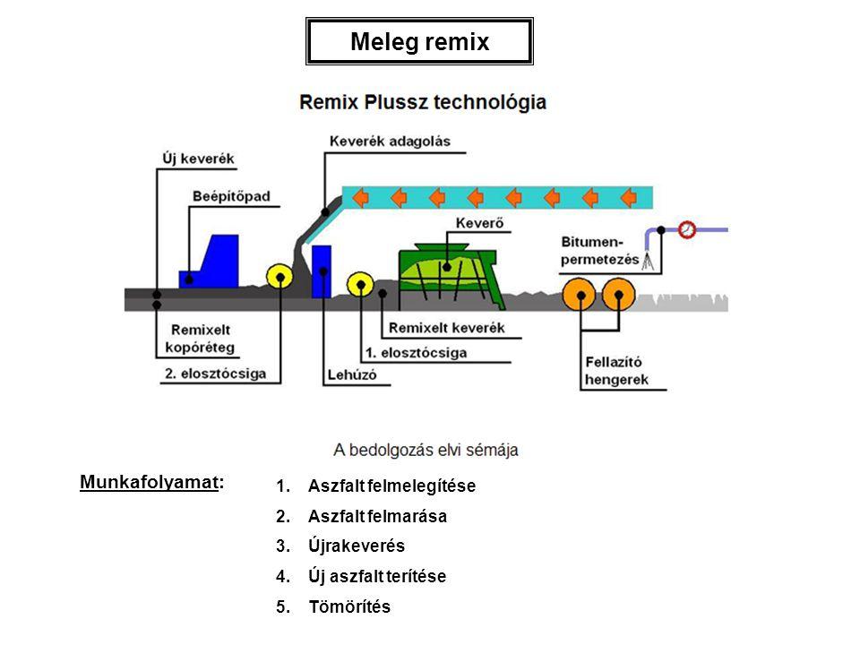 Meleg remix Munkafolyamat: 1.Aszfalt felmelegítése 2.Aszfalt felmarása 3.Újrakeverés 4.Új aszfalt terítése 5.Tömörítés