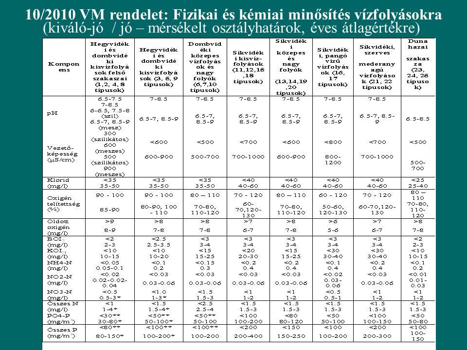 10/2010 VM rendelet: Fizikai és kémiai minősítés vízfolyásokra (kiváló-jó / jó – mérsékelt osztályhatárok, éves átlagértékre)