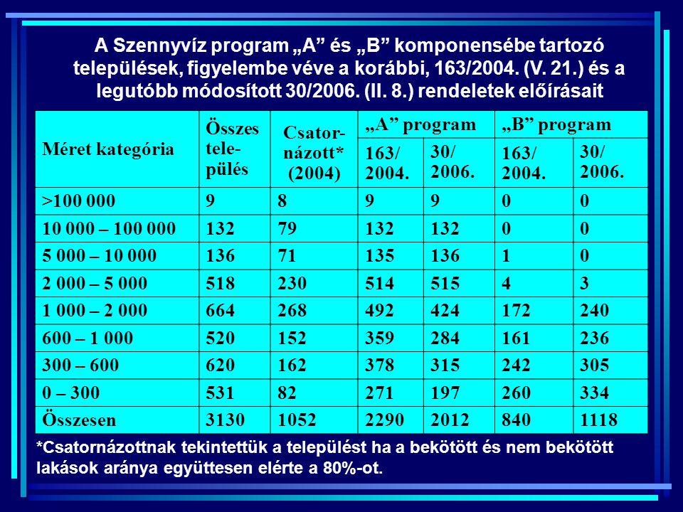 """Méret kategória Összes tele- pülés Csator- názott* (2004) """"A"""" program""""B"""" program 163/ 2004. 30/ 2006. 163/ 2004. 30/ 2006. >100 000989 9 0 0 10 000 –"""