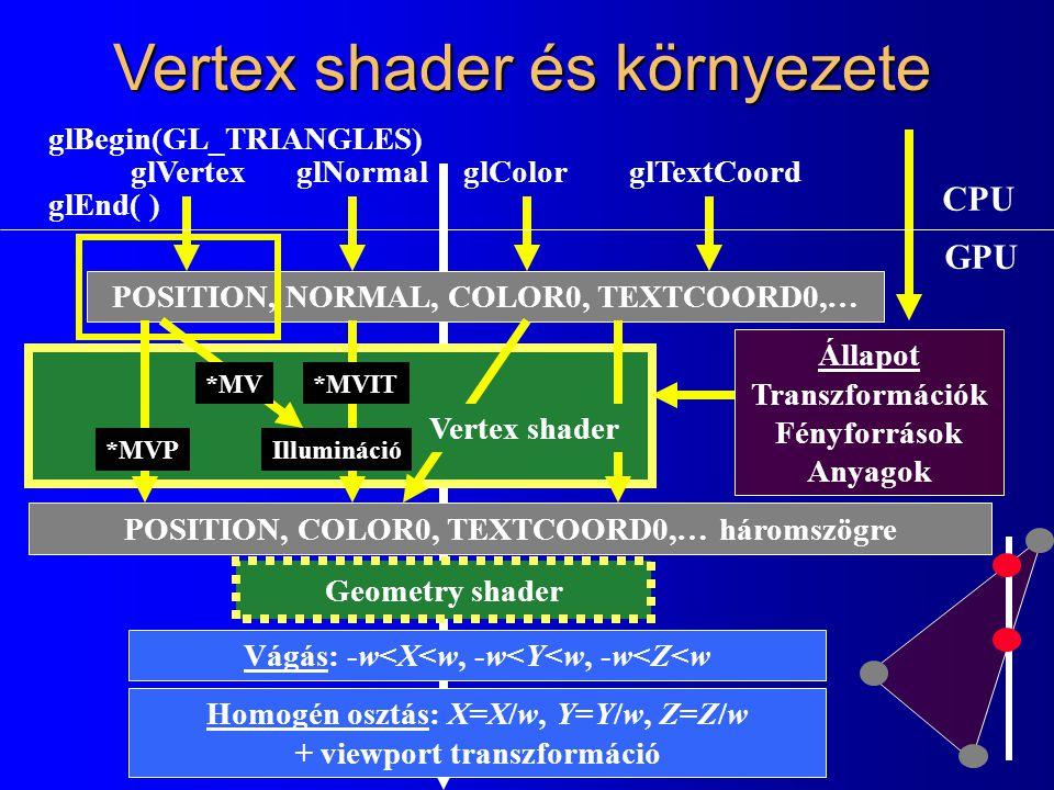 Vertex shader és környezete Vágás: -w<X<w, -w<Y<w, -w<Z<w Állapot Transzformációk Fényforrások Anyagok POSITION, NORMAL, COLOR0, TEXTCOORD0,… glVertexglNormalglColorglTextCoord glBegin(GL_TRIANGLES) glEnd( ) POSITION, COLOR0, TEXTCOORD0,… háromszögre Homogén osztás: X=X/w, Y=Y/w, Z=Z/w + viewport transzformáció *MVP *MV*MVIT Illumináció Vertex shader Geometry shader CPU GPU