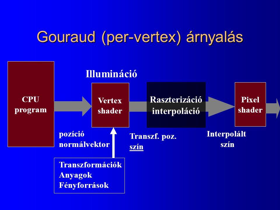 pozíció normálvektor Transzformációk Fényforrás poz.