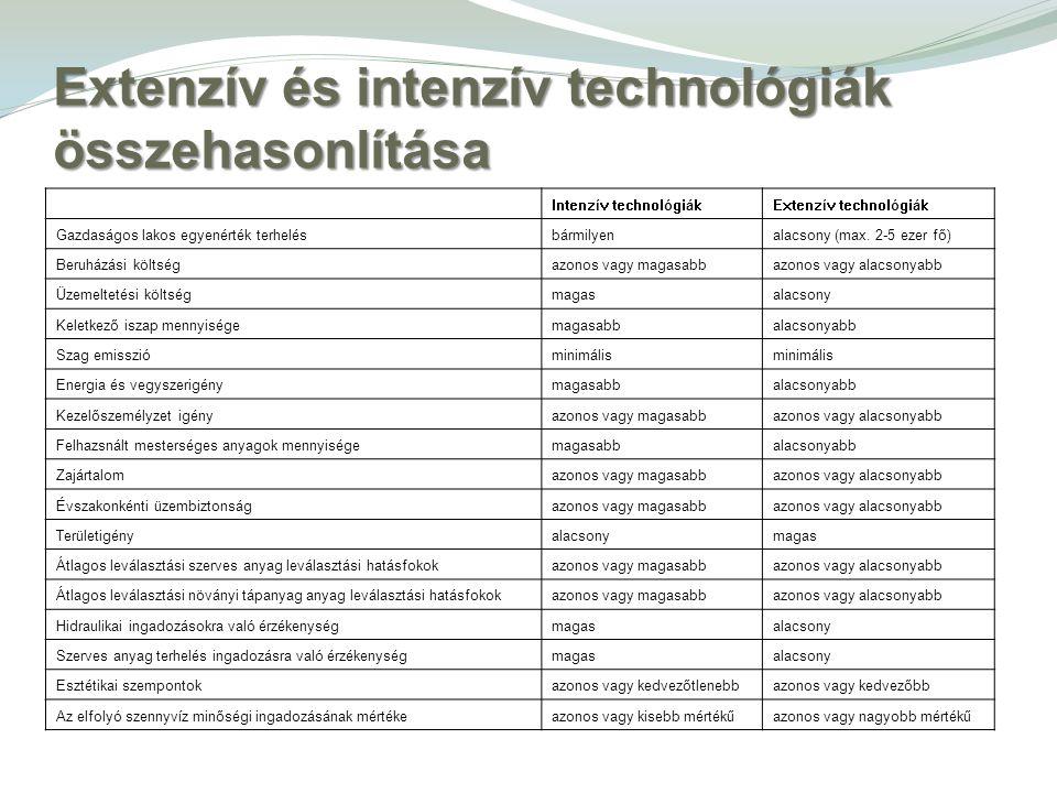 Extenzív és intenzív technológiák összehasonlítása Intenzív technológiákExtenzív technológiák Gazdaságos lakos egyenérték terhelésbármilyenalacsony (m
