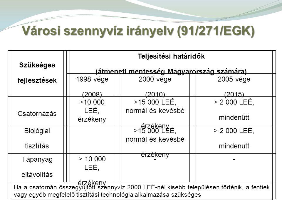 Szükséges fejlesztések Teljesítési határidők (átmeneti mentesség Magyarország számára) 1998 vége (2008) 2000 vége (2010) 2005 vége (2015) Csatornázás