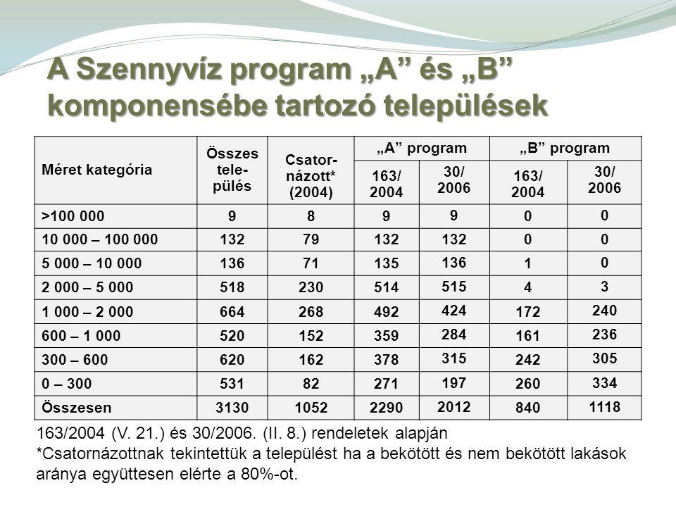 """Méret kategória Összes tele- pülés Csator- názott* (2004) """"A"""" program""""B"""" program 163/ 2004 30/ 2006 163/ 2004 30/ 2006 >100 000989 9 0 0 10 000 – 100"""