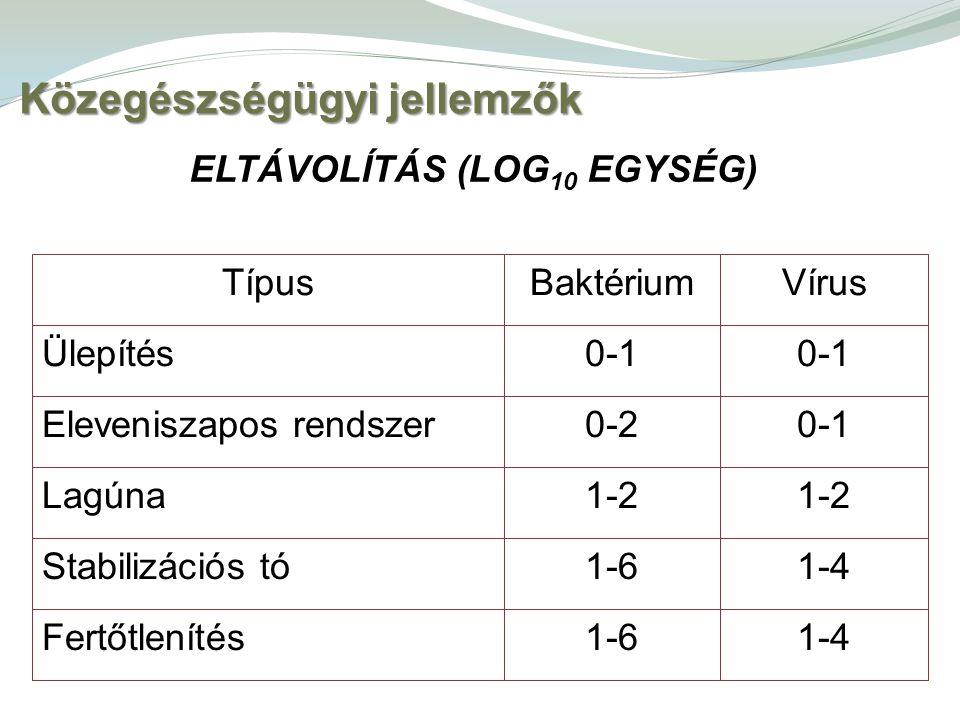 Közegészségügyi jellemzők ELTÁVOLÍTÁS (LOG 10 EGYSÉG) 1-41-6Fertőtlenítés 1-41-6Stabilizációs tó 1-2 Lagúna 0-10-2Eleveniszapos rendszer 0-1 Ülepítés