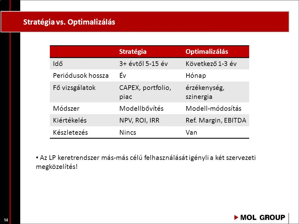 14 Stratégia vs. Optimalizálás StratégiaOptimalizálás Idő3+ évtől 5-15 évKövetkező 1-3 év Periódusok hosszaÉvHónap Fő vizsgálatokCAPEX, portfolio, pia