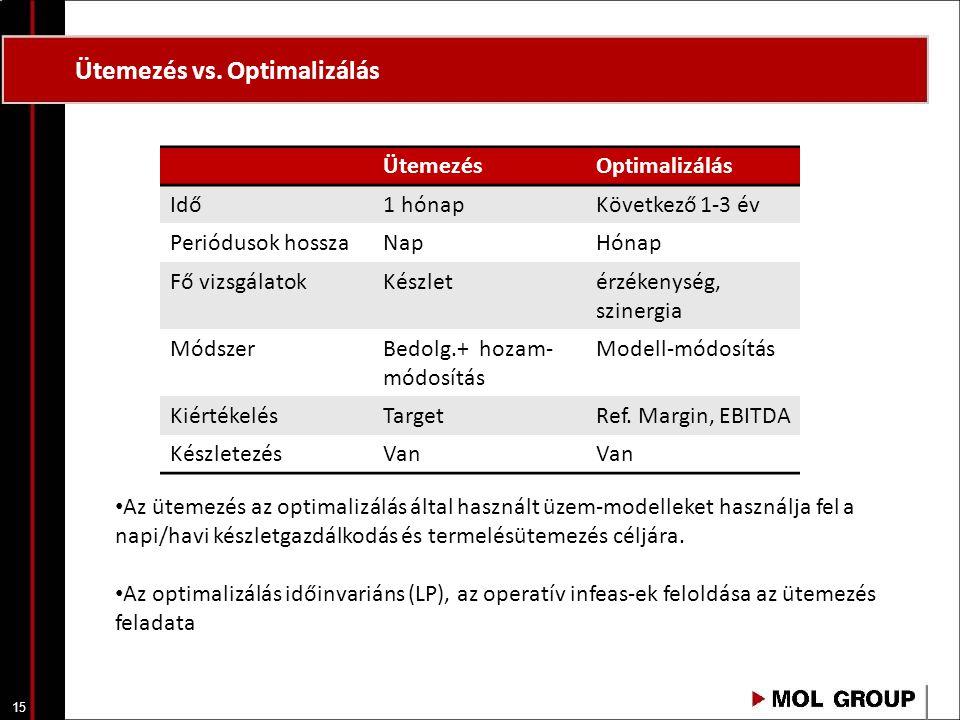 15 Ütemezés vs. Optimalizálás ÜtemezésOptimalizálás Idő1 hónapKövetkező 1-3 év Periódusok hosszaNapHónap Fő vizsgálatokKészletérzékenység, szinergia M