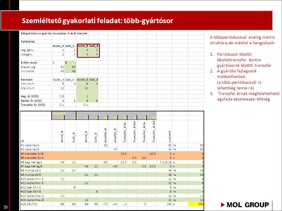 35 Szemléltető gyakorlati feladat: több-gyártósor A többperiódusúval analóg mátrix struktúra,de máshol a hangsúlyok: 1.Periódusok közötti készlettrans