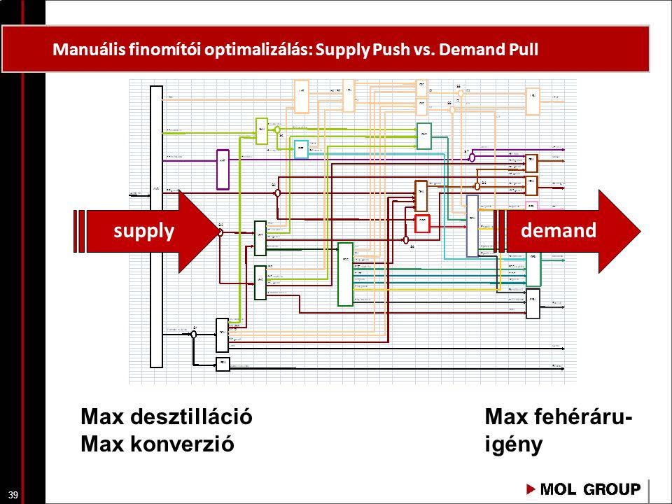 39 Manuális finomítói optimalizálás: Supply Push vs. Demand Pull supplydemand Max desztilláció Max konverzió Max fehéráru- igény
